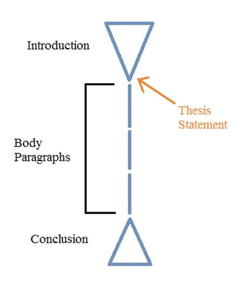 How to Write A Thesis Statement Effectively